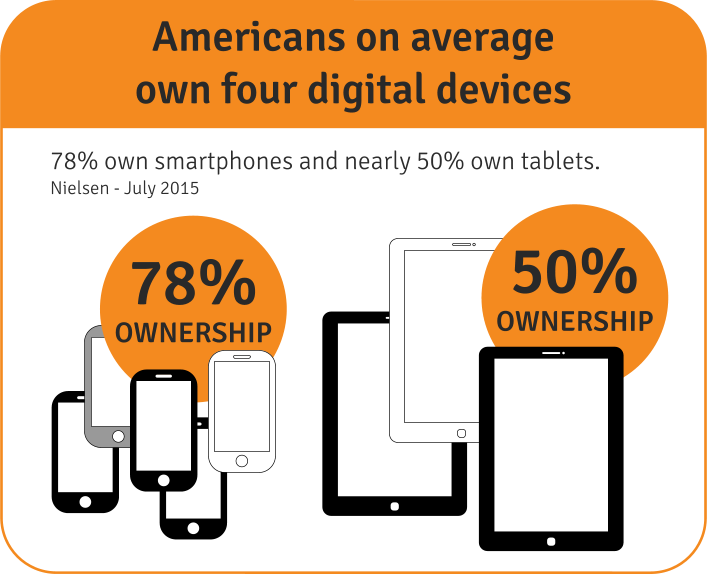 Americans own tablets (50%) and smartphones (78%)