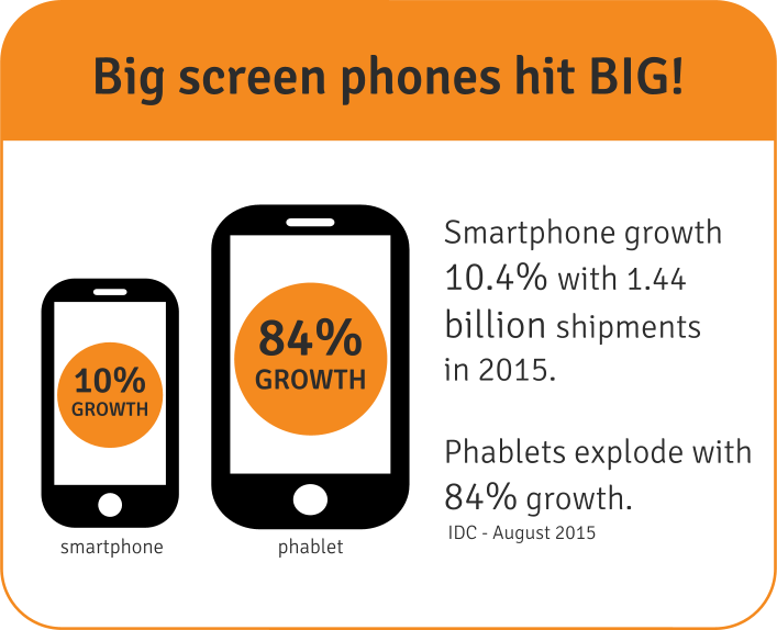 Mobile Devices Continued Growth in 2015