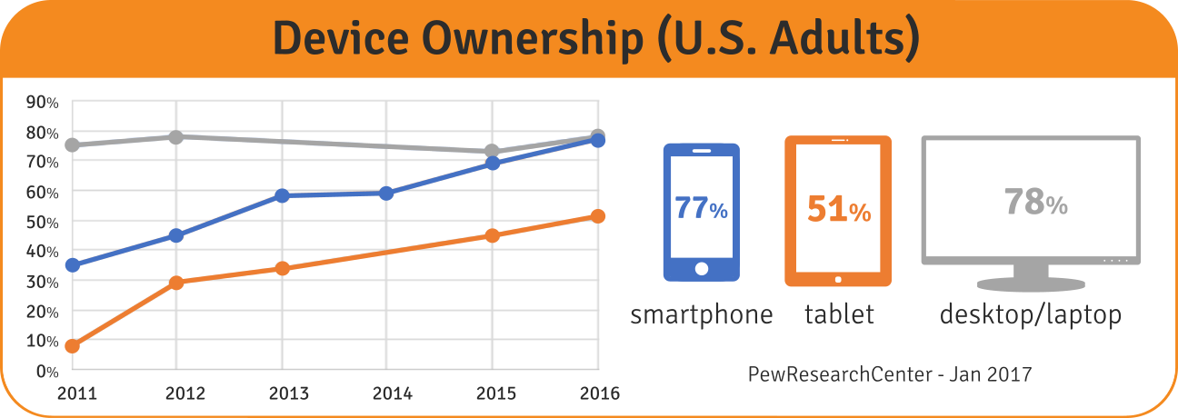 US Adults - Device Ownership