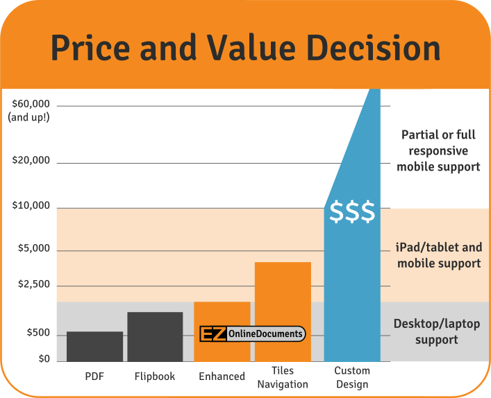 Price and Value Decision