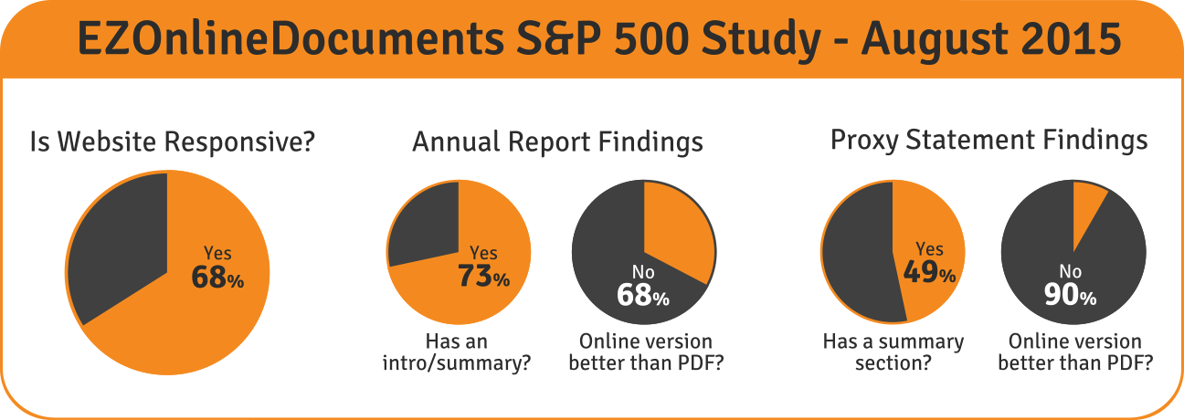 EZOnlineDocuments' S&P 500 Study Summary